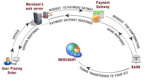 payment gateway procedure
